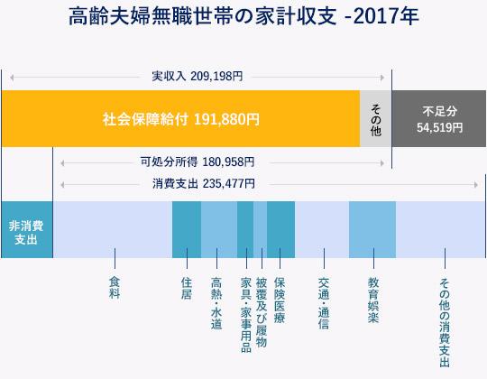 高齢夫婦無職世帯の家計収支 -2017年