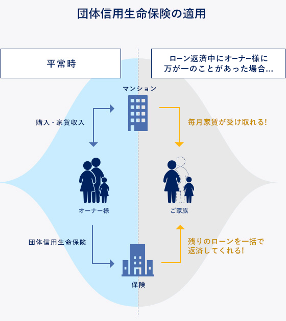 団体信用生命保険の適用